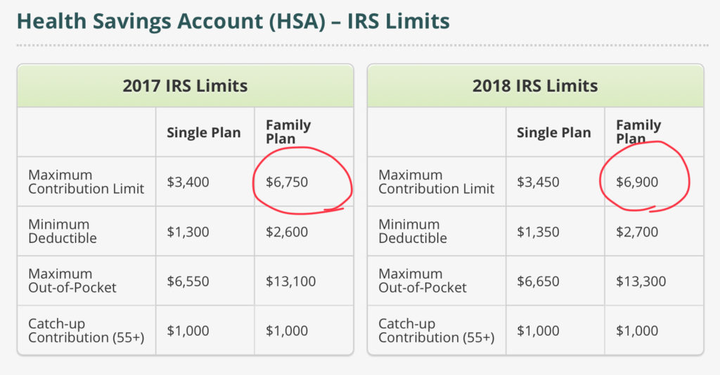 Tax Benefits of HSA