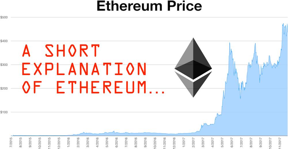 Explanation of Ethereum