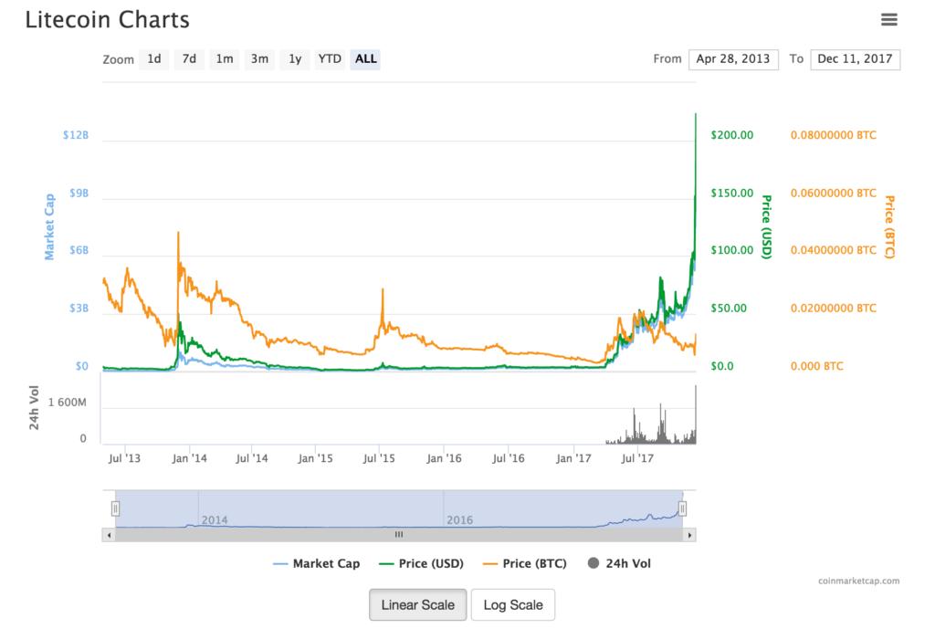 Litecoin breaks through $200 barrier.