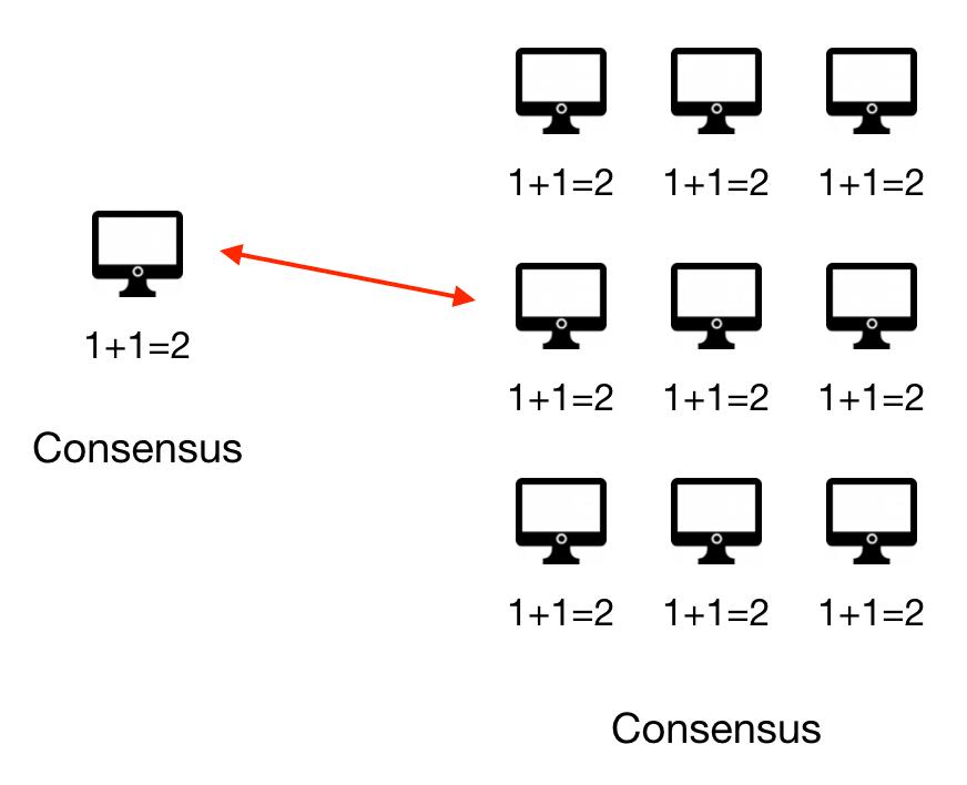 Using Ethereum blockchain in decentralized computer configuration.