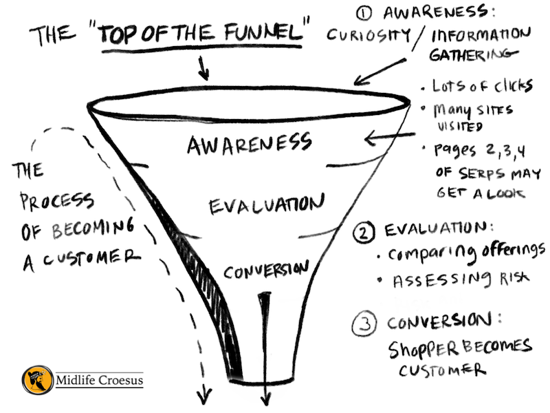 The Top of the Funnel in E-commerce
