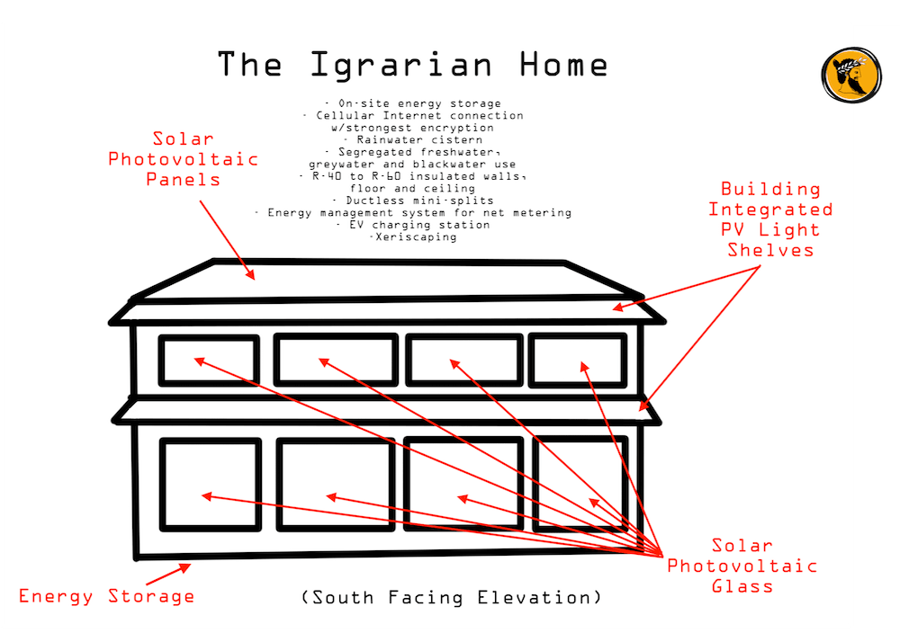 the igrarian home diagram south