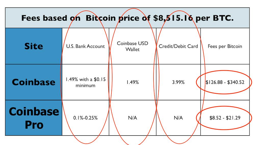 Coinbase-vs-Coinbase Pro-fees-min