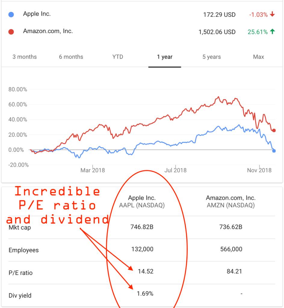 What Warren Buffett is Buying